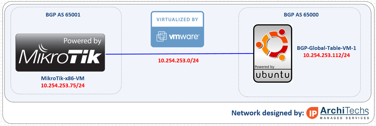 BGP-VM-Network-Diagram