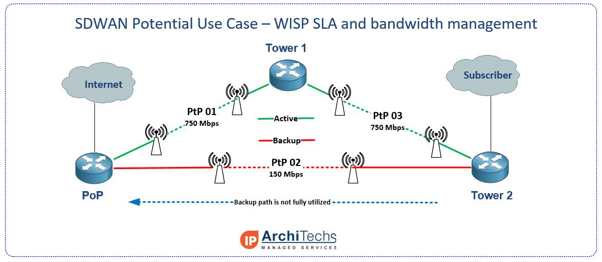 SDWAN - WISP