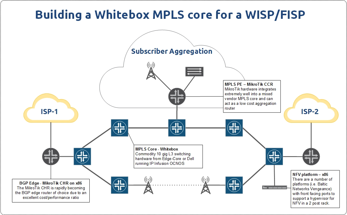 Internet Providers For My Area >> WISP/FISP Design – Building your future MPLS network with whitebox switching. – StubArea51.com