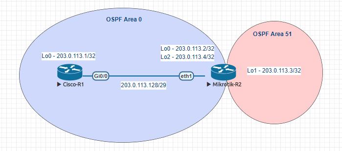OSPF-topology