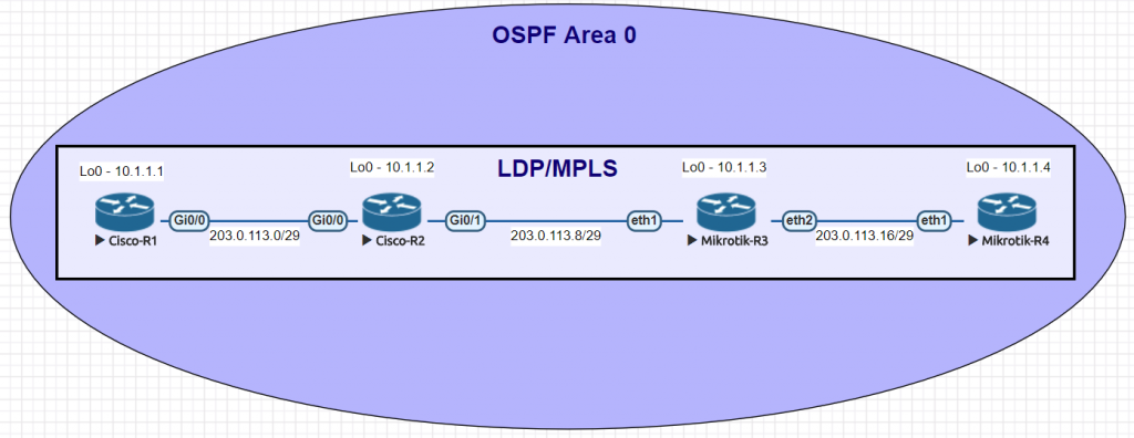 MPLS-Cisco-to-MikroTik