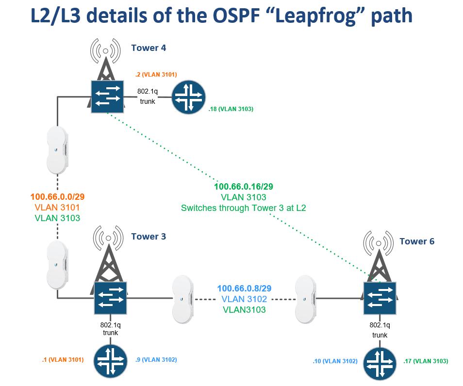 opsf-leapfrog-pic4