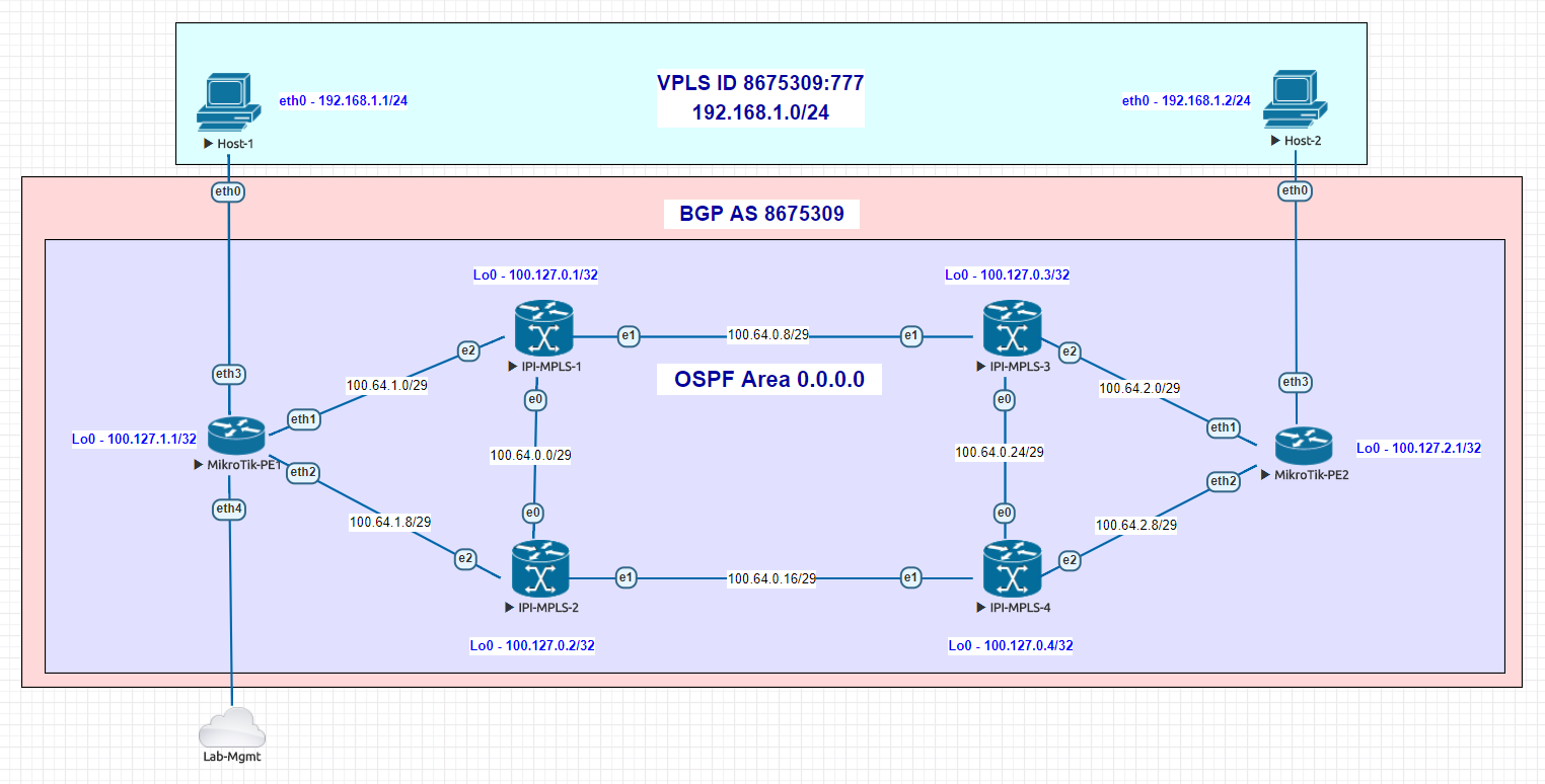 IPI-VPLS-2