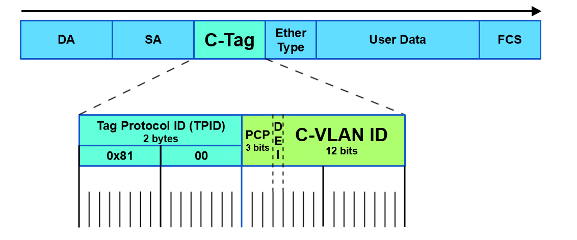 MikroTik ISP Design: Building an 802 1q trunk between sites using