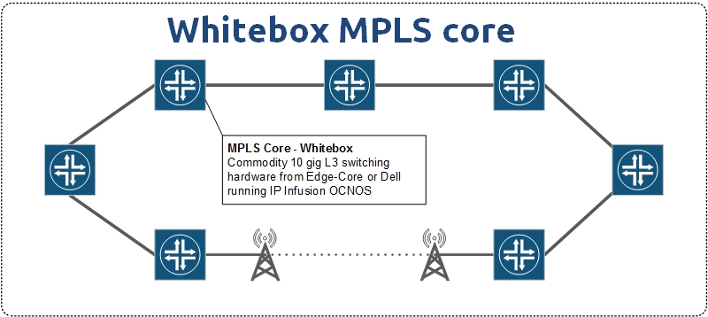 MPLS-Whitebox-core-2
