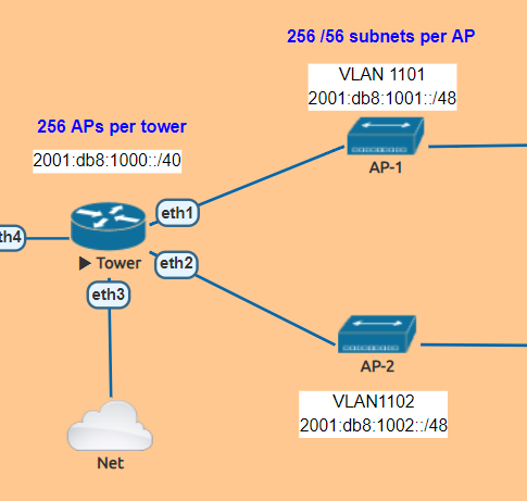 WISP Design – An overview of adding IPv6 to your WISP