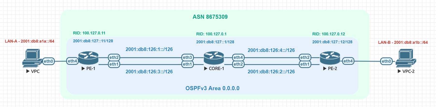MikroTik – RouterOSv7 first look – Dynamic routing with IPv6 and OSPFv3/BGP